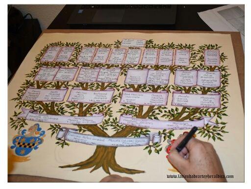 árboles Genealógicos Pintados A Mano De Segunda Mano En Madrid En