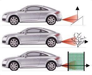 Sensores coche aparcamiento