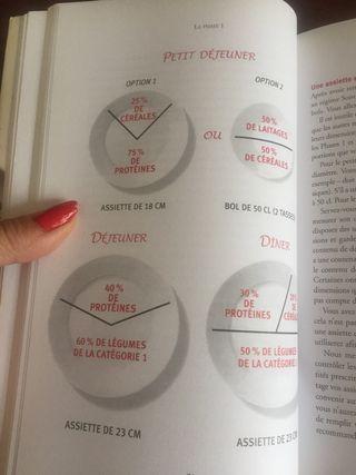 Libro de dietas Le regime californien