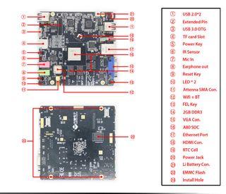 Cubieboard 4 CC-A80 MiniPc