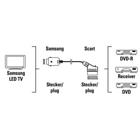 Câble péritel pour TV led samsung BN39-01154F