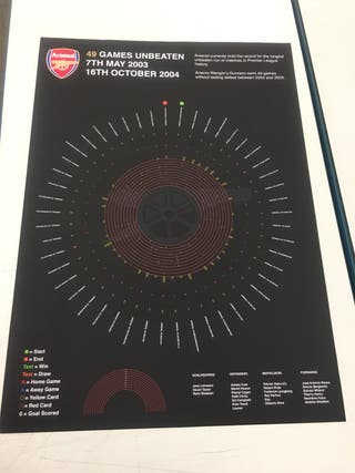 Arsenal Invincible's Poster