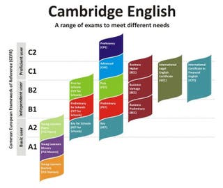 Preparación exámenes oficiales de inglés