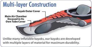 Kayak Convertible híbrido