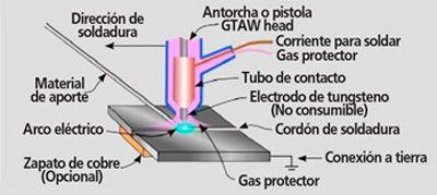 Maquina Soldadora Inverter TIG gas