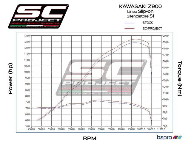 ESCAPE SC PROJECT S1 NEGRO MATE KAWASAKI Z900