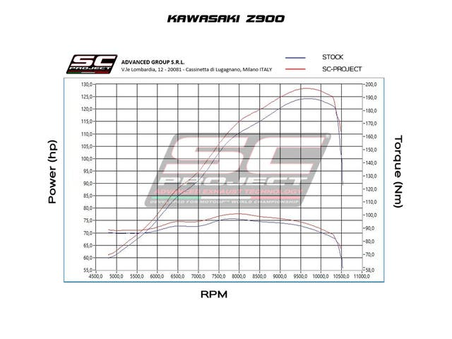 ESCAPE SC PROJECT SC1-R CARBONO O TITANIO Z900