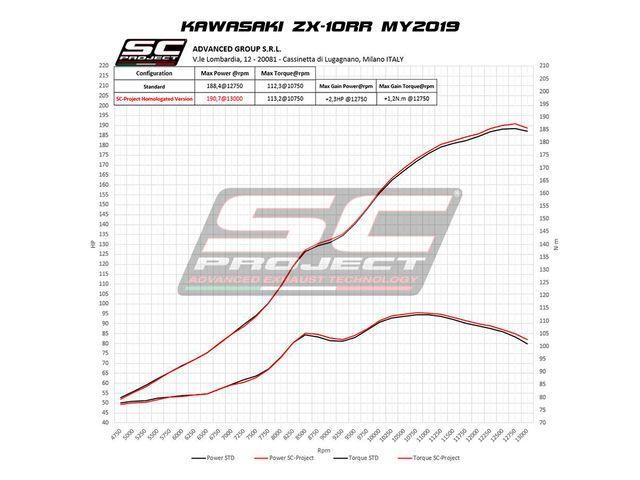 SC PROJECT KAWASAKI NINJA ZX-10R - RR 2016 - 2020