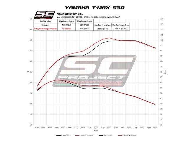 SC PROJECT YAMAHA TMAX 530 (2017 - 2019)