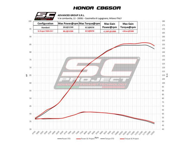 SC PROJECT HONDA CB650R (2019 - 2020)